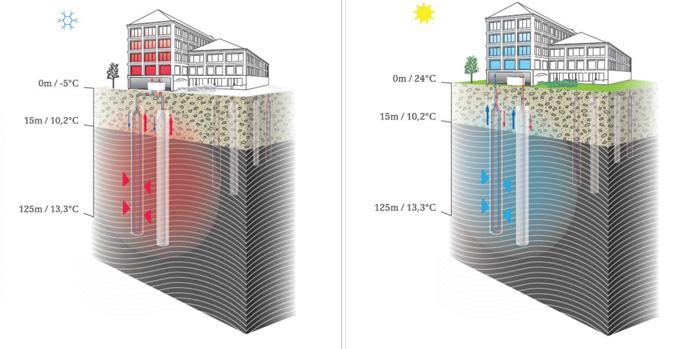 A. Lange & Söhne / Calefacción geotérmica en invierno (izq) y Aire acondicionado geotérmico en verano
