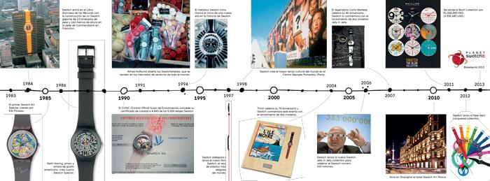 Swatch Timeline