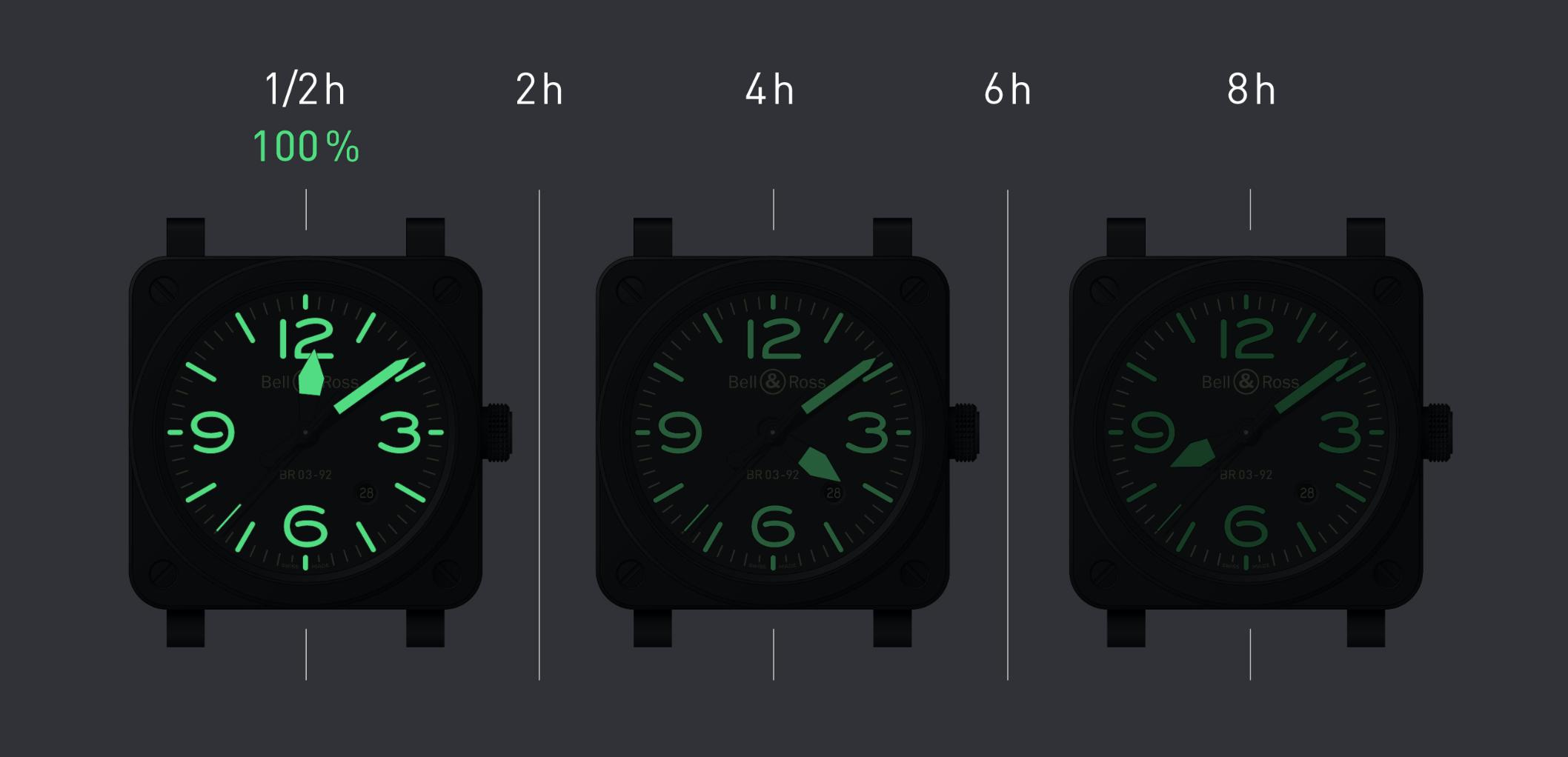 Continuando con su legado de precisión y luminosidad, Bell & Ross presenta una nueva pieza relojera dentro de la colección LUM.  Esta línea que ha sido un parteaguas para la Casa Relojera experta en la creación de relojes profesionales de aviación, sigue fortaleciendo sus conexiones con el mundo de la puntualidad. Fue en el 2017 cuando Bell & Ross lanzó LUM y BR03-92 Horolum fue la primera pieza. Posteriormente continuó con BR03-94 Horolum, el BR03-92 Nghtlum, BR03-92 Full Lum y por último, hasta el momento, el BR03-92 Grey Lum.  El nuevo BR03-92 Grey Lum de Bell & Ross  En su denominación, LUM es el sufijo de luz, por lo tanto, esta colección tan icónica como única de Bell & Ross representa en cada modelo la luminosidad dentro de la carátula, manecillas o en los números. Desde su creación, estos relojes se han caracterizado por estar desarrollados en cajas de acero pulido con chorro de arena o cerámica mate, todo con Superluminova® C3. Un elemento clave para Bell & Ross en la lectura con luz dentro de sus modelos.  El nuevo BR03-92 Grey Lum se distingue por su óptima legibilidad del tiempo gracias al tratamiento Superluminova® C3 sobre la carátula gris antracita y acabados con efecto. Por otro lado, el color de las agujas y los números 3,6,9 y 12 hacen más fácil la lectura de las horas y minutos aún en espacios sumamente oscuros.  Con un calibre BR-CAL-302 de remonte mecánico automático, este nuevo integrante ofrece una hermeticidad de hasta 100 metros al estar protegido por un cristal de zafiro con tratamiento antirreflejos. A través con una correa de piel de becerro gris verde y tela sintética ultrarrestinte negra, usted podrá leer siempre la hora sin importa si es de día o de noche.