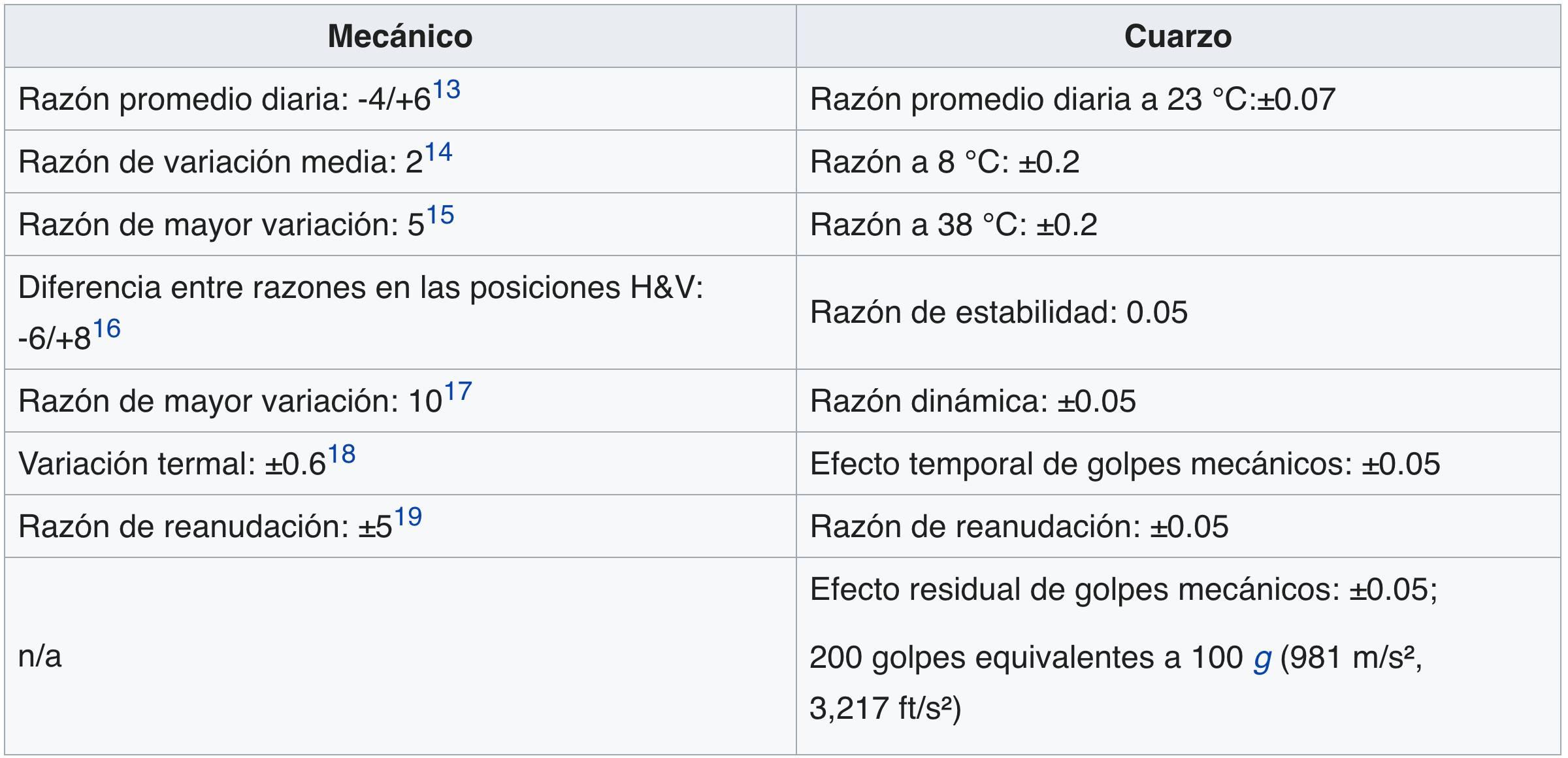 Criterios de COSC